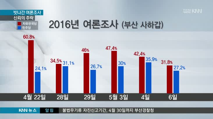 여론조사 심층분석 2 - 여론조사 35% 실제 당락에 변화