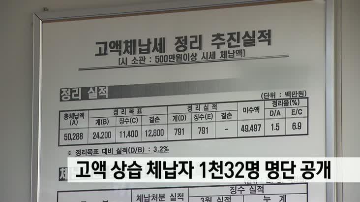 고액 상습 체납자 1032명 공개