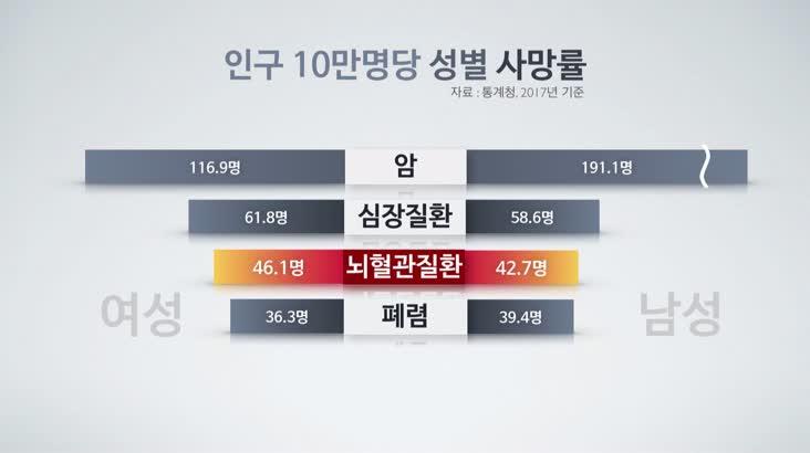 건강365(2/26 뇌졸중 조기검진)
