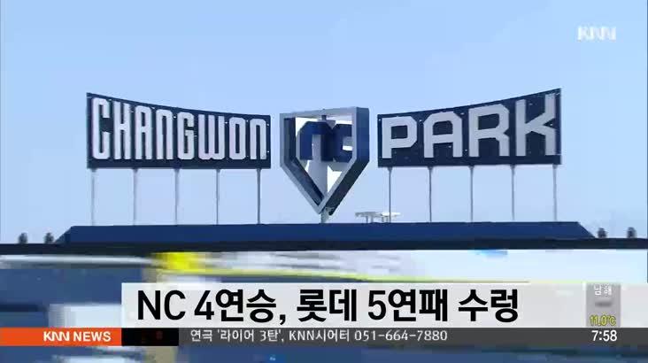 NC 4연승, 롯데 5연패 수렁
