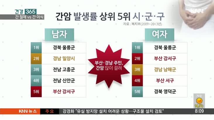 [건강 365]-부산경남 주민들 간암에 취약