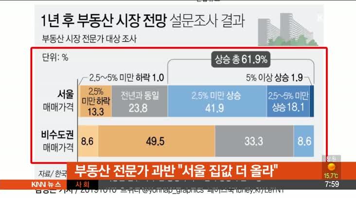 """[뉴스클릭]-부동산 전문가 과반 """"서울 집값 더 올라"""""""