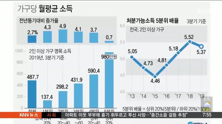 """[뉴스클릭]-""""소득격차 4년만에 줄었다"""""""