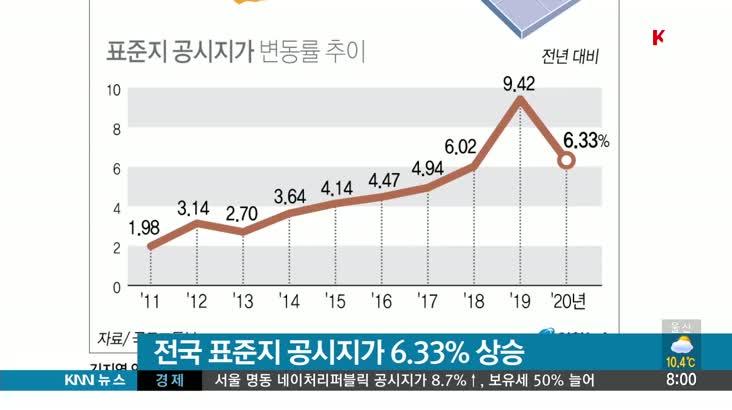 [뉴스클릭] 전국 표준지 공시지가 6.33% 상승