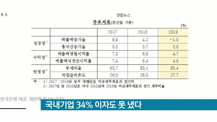 [뉴스클릭] 국내기업 34% 이자도 못 냈다