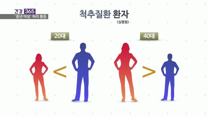 [건강365]-중년 여성, 왜 허리가 자주 아플까?