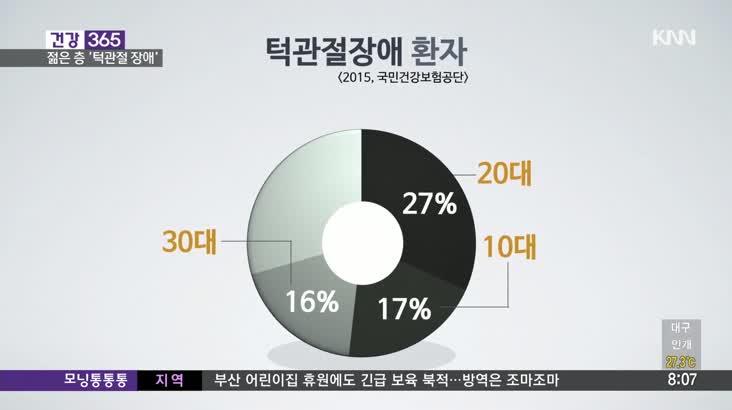 [건강365]-턱관절장애, 젊은 층이 더 취약? 8/26 2'20″