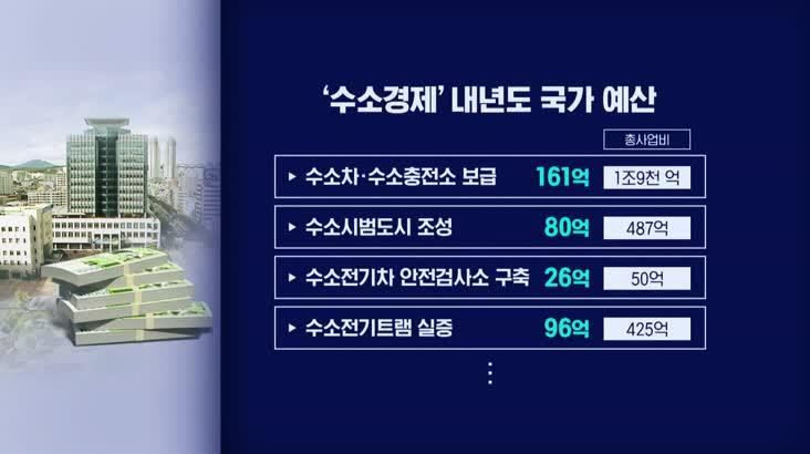[울산]사상 첫 3조 돌파.. 현안사업 '본궤도'