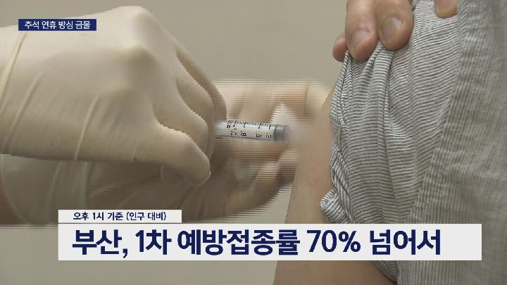1차 접종률 70%, 연휴 방심 금물
